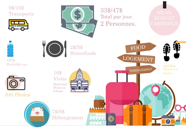 bilan budget cambodge